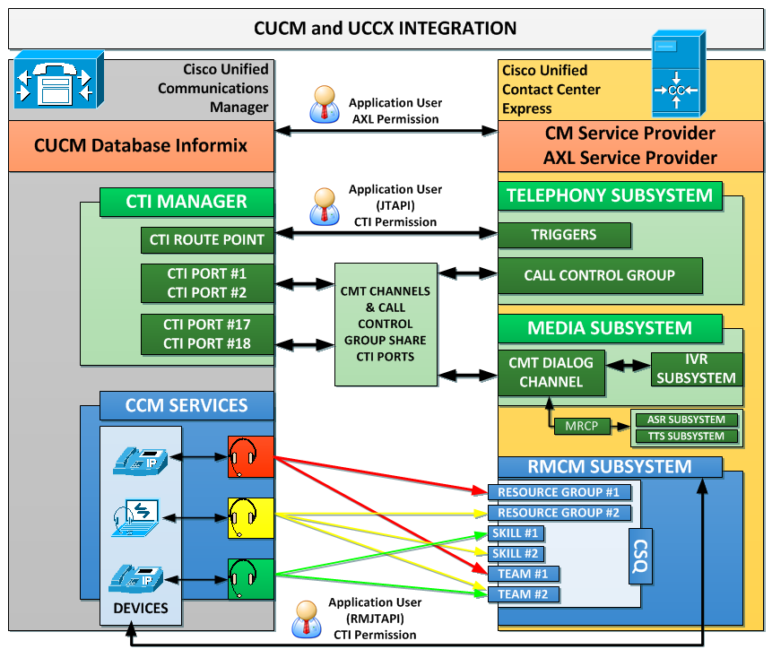cucm_uccx_integration