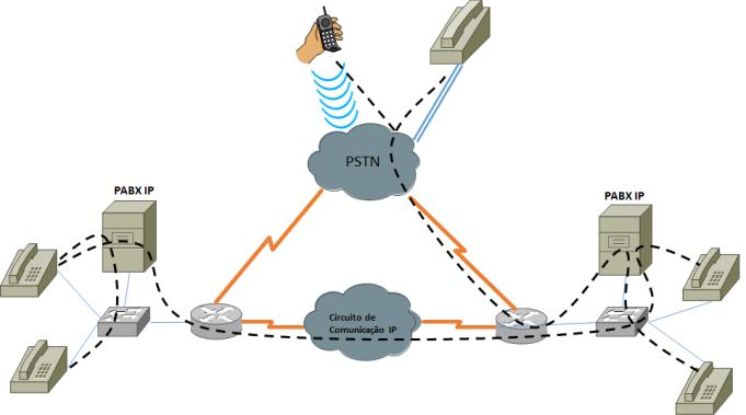 PABX IP