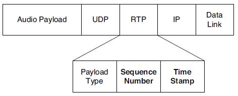 RTP Hearder